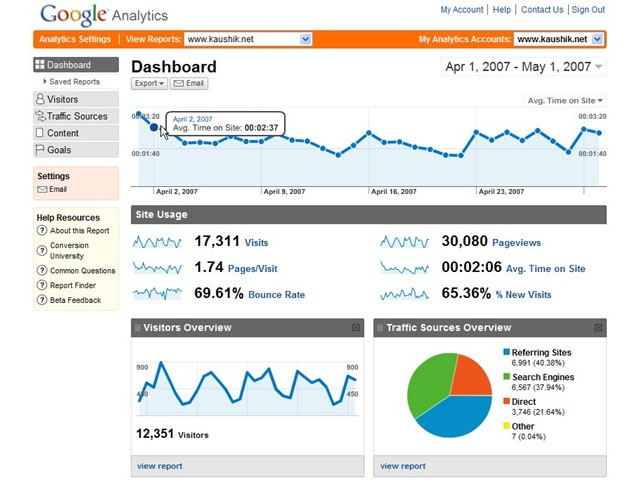 Gráfica de Google Analytics