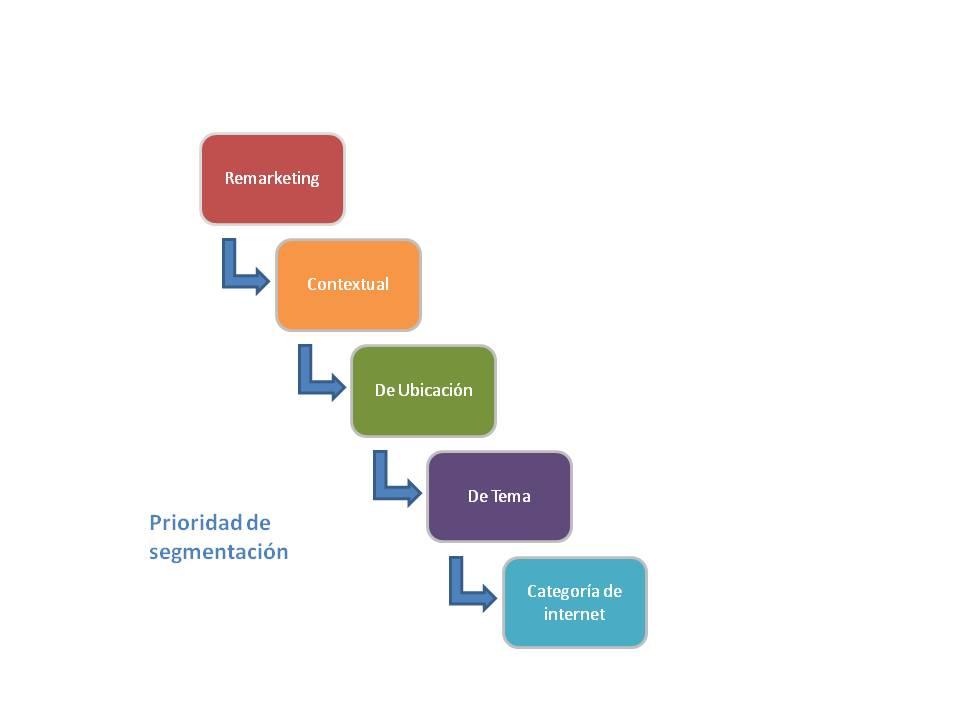 Prioridad sugerida de segmentación